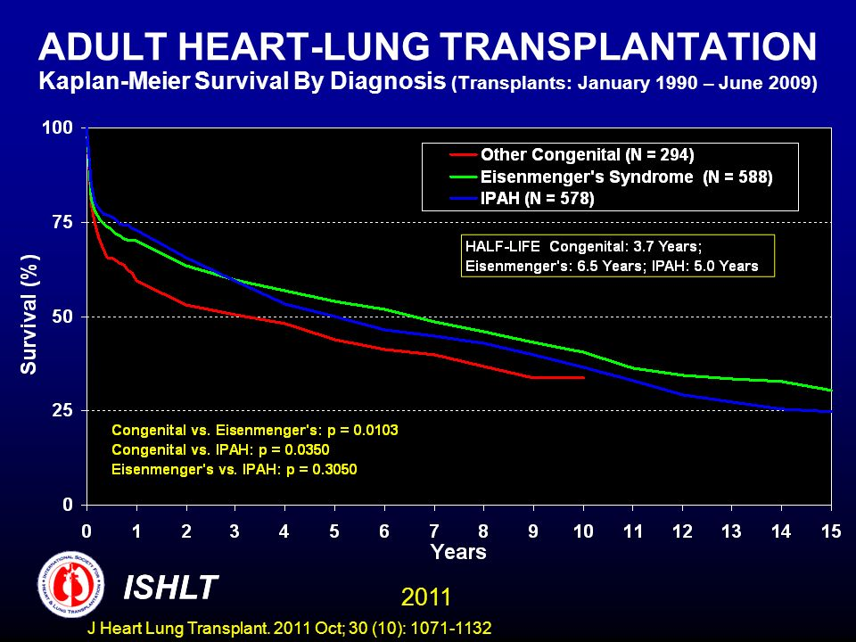 ADULT HEART-LUNG TRANSPLANTATION Kaplan-Meier Survival By Diagnosis (Transplants: January 1990 – June 2009) ISHLT 2011 ISHLT J Heart Lung Transplant.
