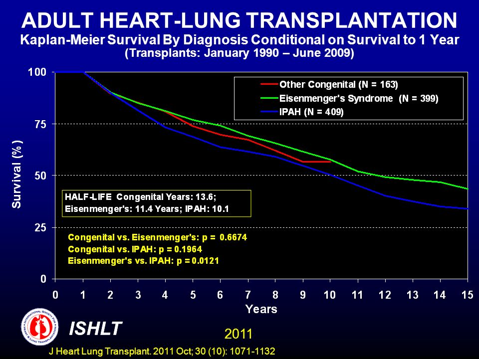 ADULT HEART-LUNG TRANSPLANTATION Kaplan-Meier Survival By Diagnosis Conditional on Survival to 1 Year (Transplants: January 1990 – June 2009) ISHLT 20
