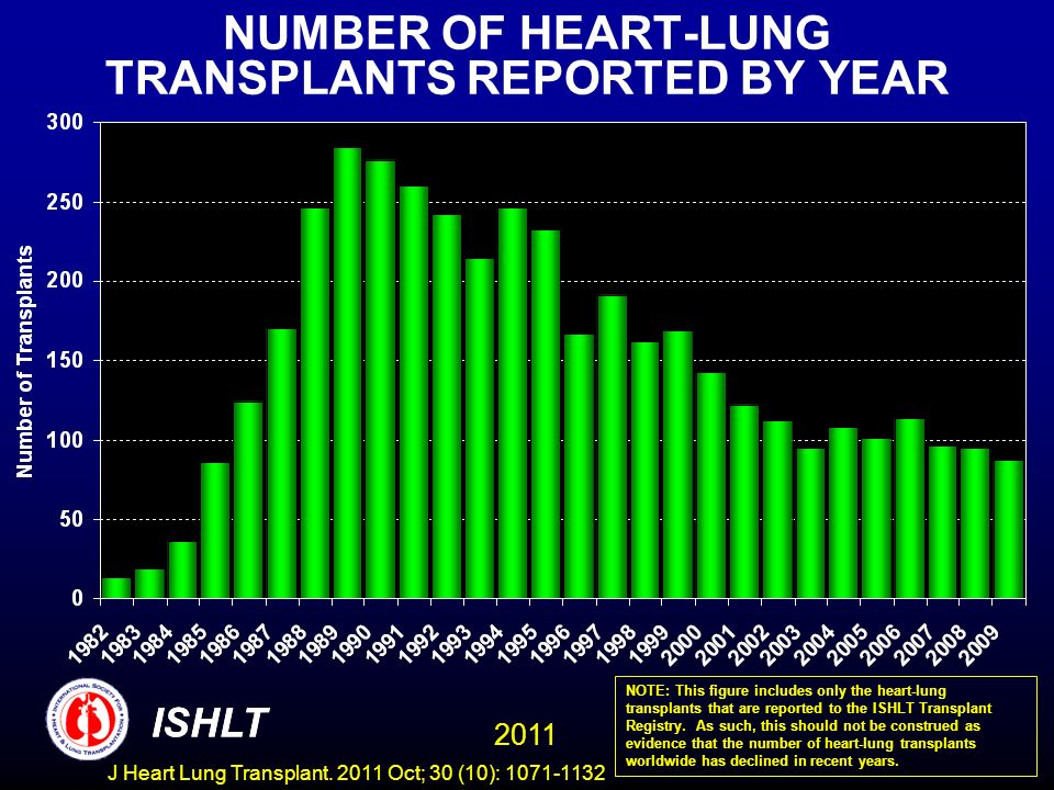 NUMBER OF HEART-LUNG TRANSPLANTS REPORTED BY YEAR NOTE: This figure includes only the heart-lung transplants that are reported to the ISHLT Transplant