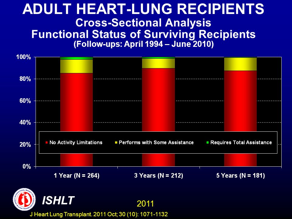 ADULT HEART-LUNG RECIPIENTS Cross-Sectional Analysis Functional Status of Surviving Recipients (Follow-ups: April 1994 – June 2010) ISHLT 2011 ISHLT J