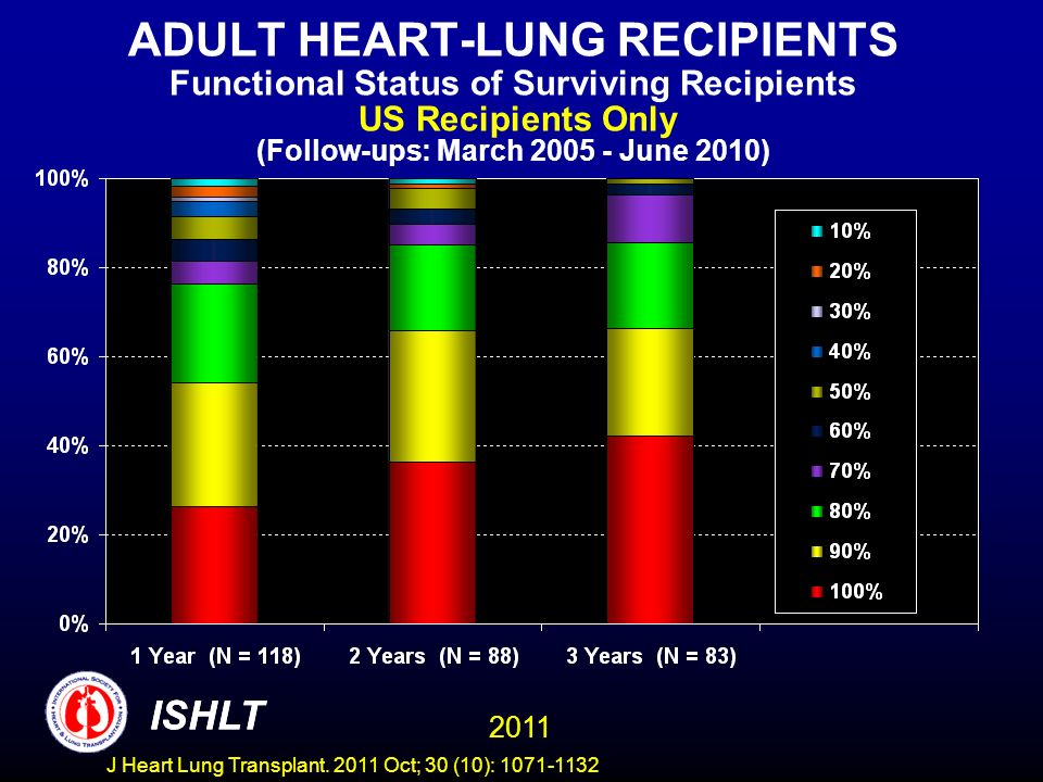 ADULT HEART-LUNG RECIPIENTS Functional Status of Surviving Recipients US Recipients Only (Follow-ups: March 2005 - June 2010) ISHLT 2011 ISHLT J Heart