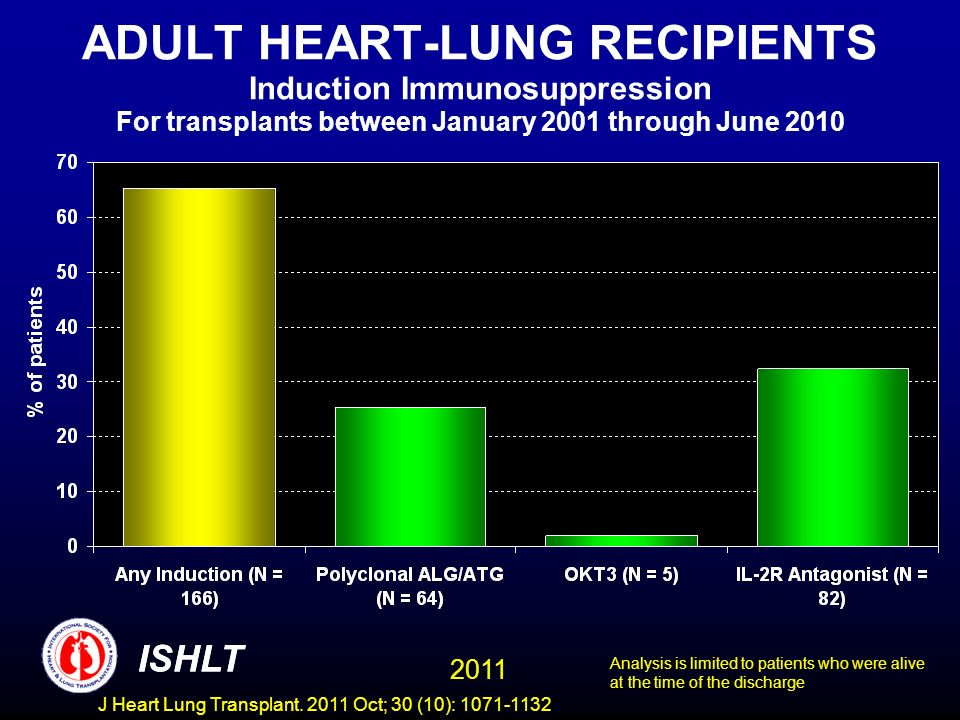 ADULT HEART-LUNG RECIPIENTS Induction Immunosuppression For transplants between January 2001 through June 2010 ISHLT 2011 Analysis is limited to patie