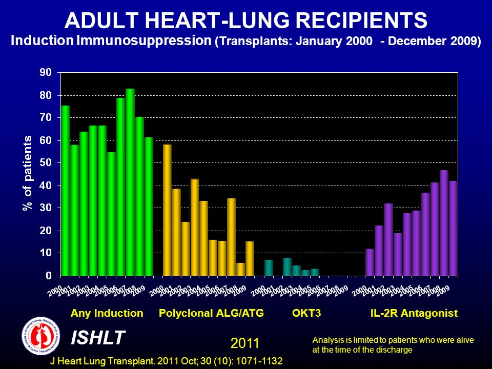 ADULT HEART-LUNG RECIPIENTS Induction Immunosuppression (Transplants: January 2000 - December 2009) Any Induction Polyclonal ALG/ATG OKT3 IL-2R Antago