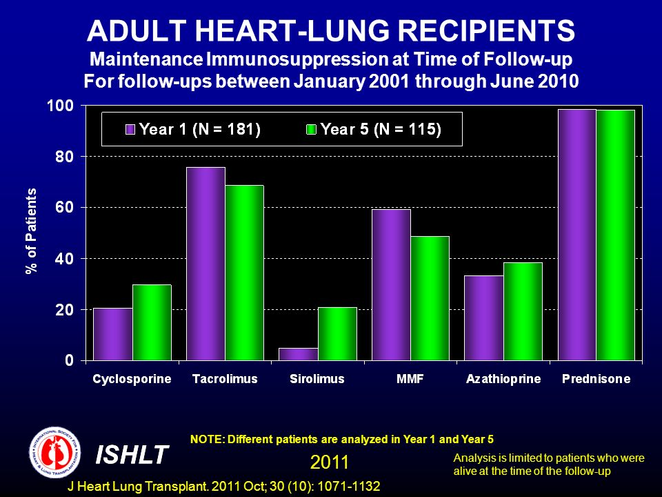 ADULT HEART-LUNG RECIPIENTS Maintenance Immunosuppression at Time of Follow-up For follow-ups between January 2001 through June 2010 NOTE: Different p