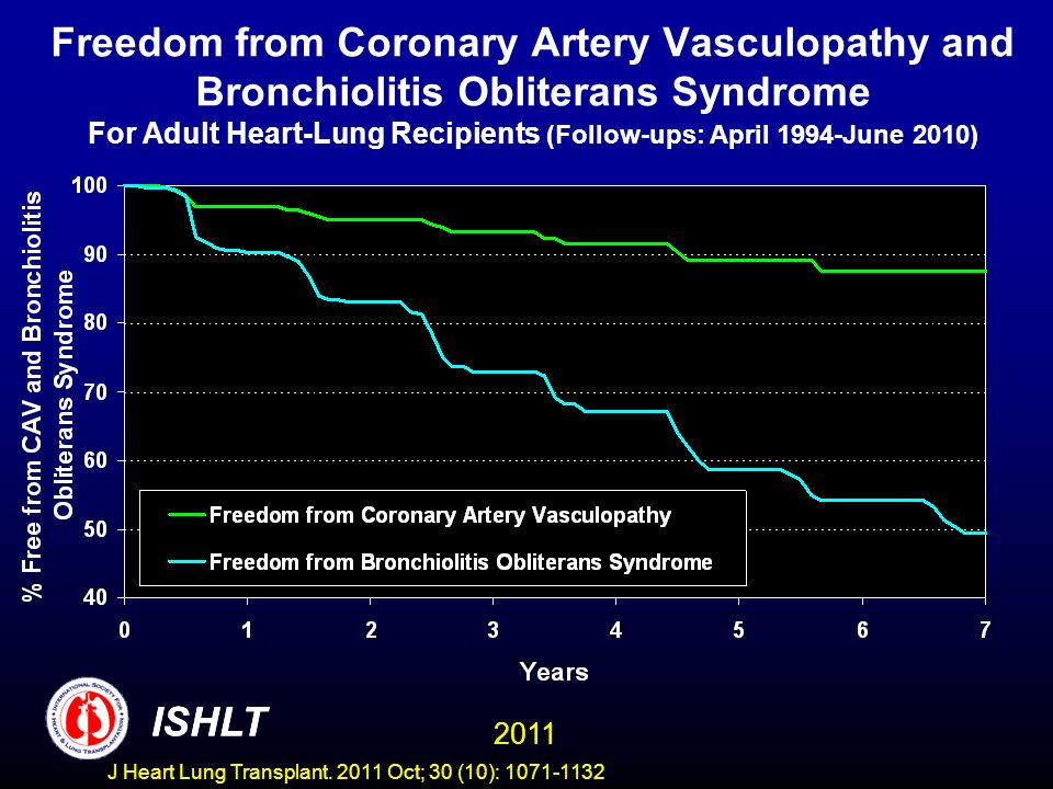 Freedom from Coronary Artery Vasculopathy and Bronchiolitis Obliterans Syndrome For Adult Heart-Lung Recipients (Follow-ups: April 1994-June 2010) ISH