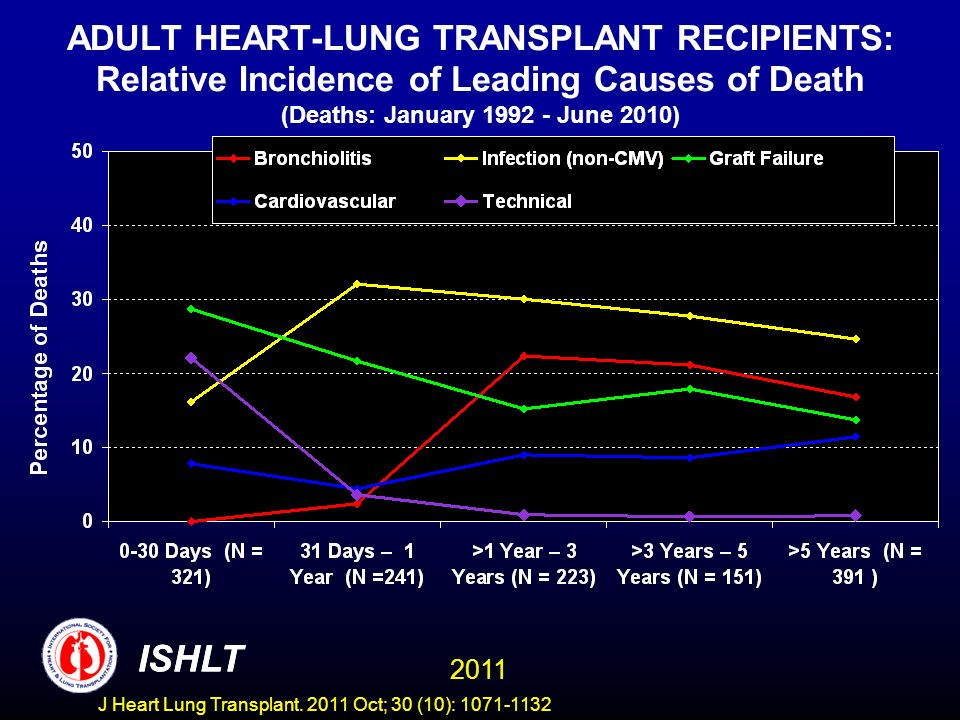 ADULT HEART-LUNG TRANSPLANT RECIPIENTS: Relative Incidence of Leading Causes of Death (Deaths: January 1992 - June 2010) ISHLT 2011 ISHLT J Heart Lung