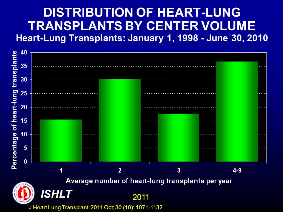 DISTRIBUTION OF HEART-LUNG TRANSPLANTS BY CENTER VOLUME Heart-Lung Transplants: January 1, 1998 - June 30, 2010 ISHLT 2011 ISHLT J Heart Lung Transpla