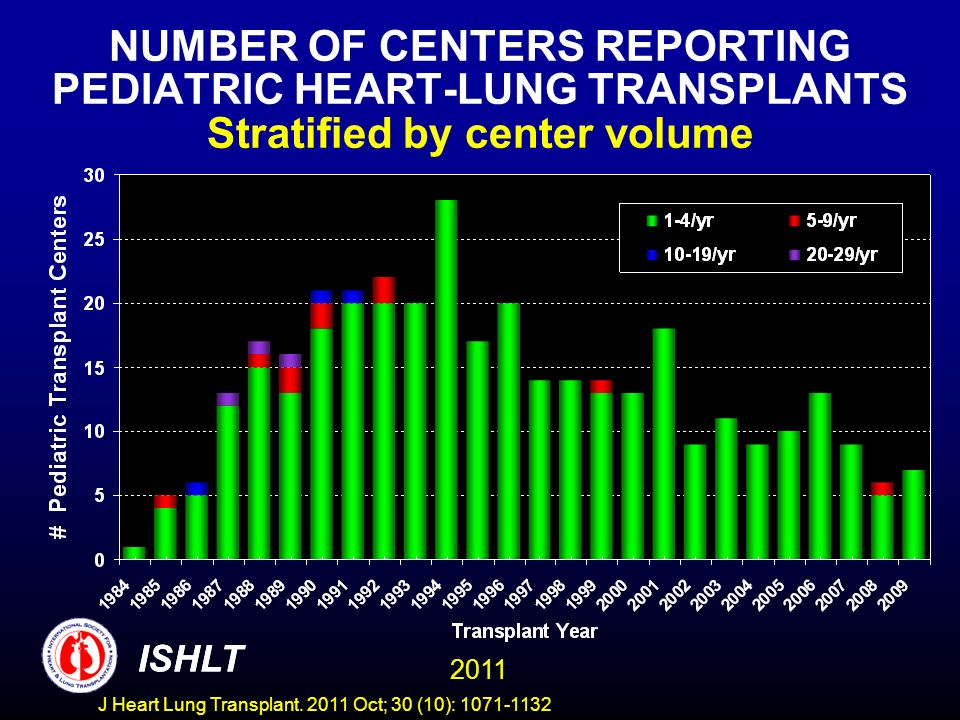 NUMBER OF CENTERS REPORTING PEDIATRIC HEART-LUNG TRANSPLANTS Stratified by center volume ISHLT 2011 ISHLT J Heart Lung Transplant. 2011 Oct; 30 (10):