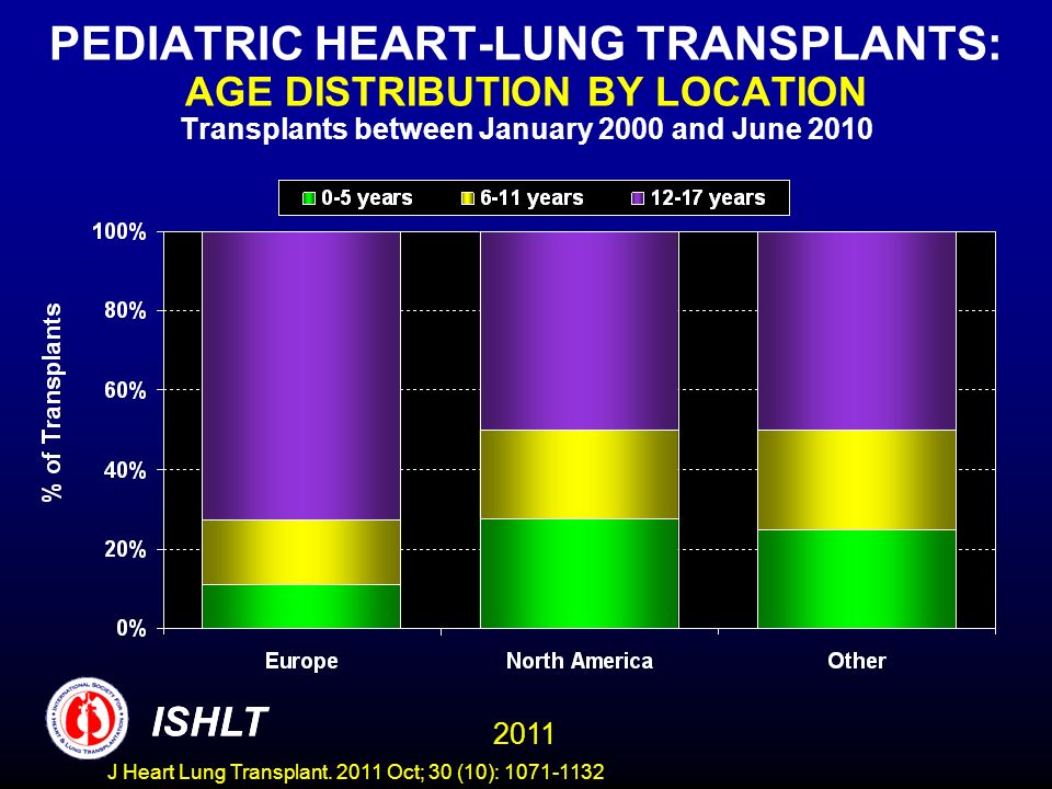 PEDIATRIC HEART-LUNG TRANSPLANTS: AGE DISTRIBUTION BY LOCATION Transplants between January 2000 and June 2010 ISHLT 2011 ISHLT J Heart Lung Transplant