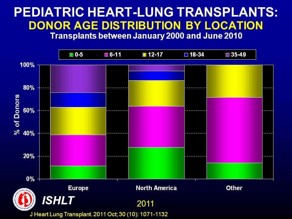 PEDIATRIC HEART-LUNG TRANSPLANTS: DONOR AGE DISTRIBUTION BY LOCATION Transplants between January 2000 and June 2010 ISHLT 2011 ISHLT J Heart Lung Tran