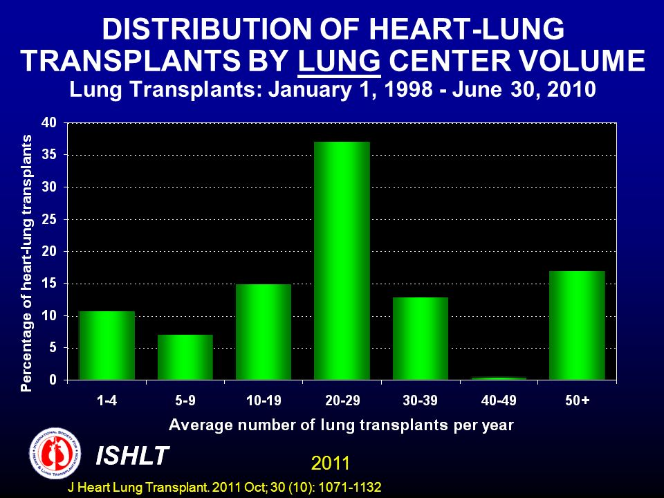 DISTRIBUTION OF HEART-LUNG TRANSPLANTS BY LUNG CENTER VOLUME Lung Transplants: January 1, 1998 - June 30, 2010 ISHLT 2011 ISHLT J Heart Lung Transplan