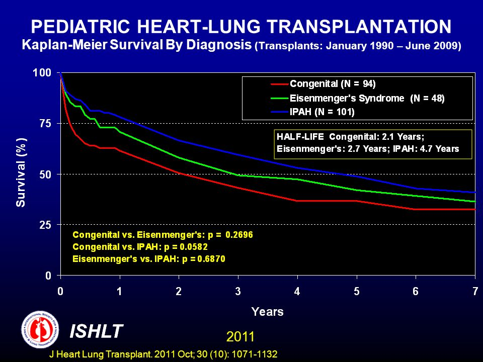PEDIATRIC HEART-LUNG TRANSPLANTATION Kaplan-Meier Survival By Diagnosis (Transplants: January 1990 – June 2009) ISHLT 2011 ISHLT J Heart Lung Transpla