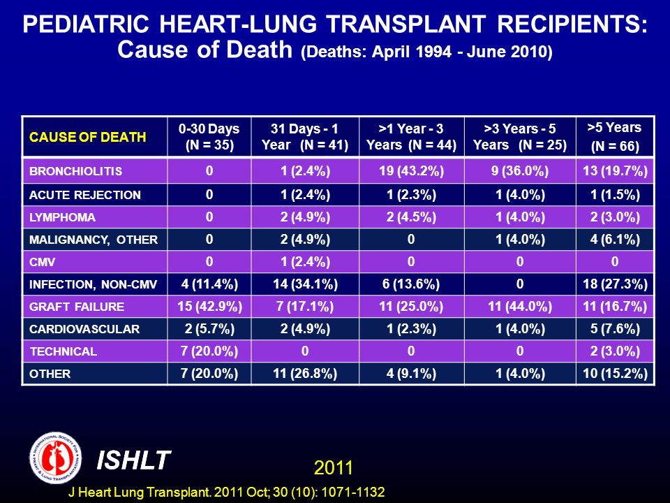 PEDIATRIC HEART-LUNG TRANSPLANT RECIPIENTS: Cause of Death (Deaths: April 1994 - June 2010) CAUSE OF DEATH 0-30 Days (N = 35) 31 Days - 1 Year (N = 41