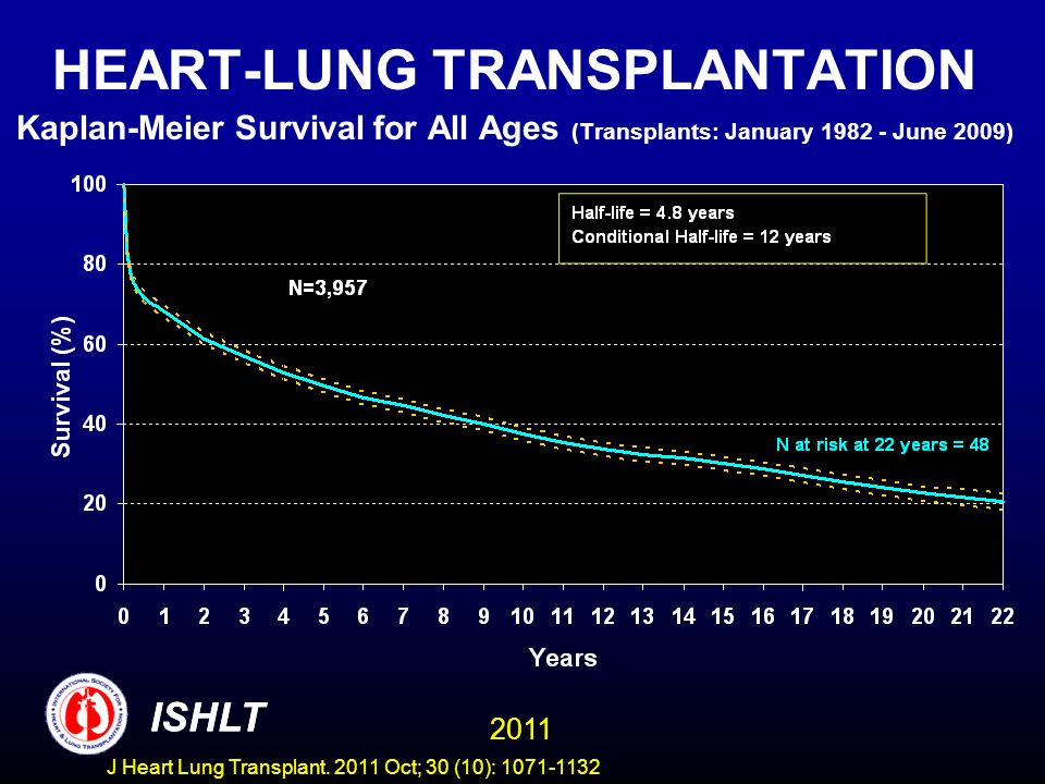 HEART-LUNG TRANSPLANTATION Kaplan-Meier Survival for All Ages (Transplants: January 1982 - June 2009) ISHLT 2011 ISHLT J Heart Lung Transplant. 2011 O