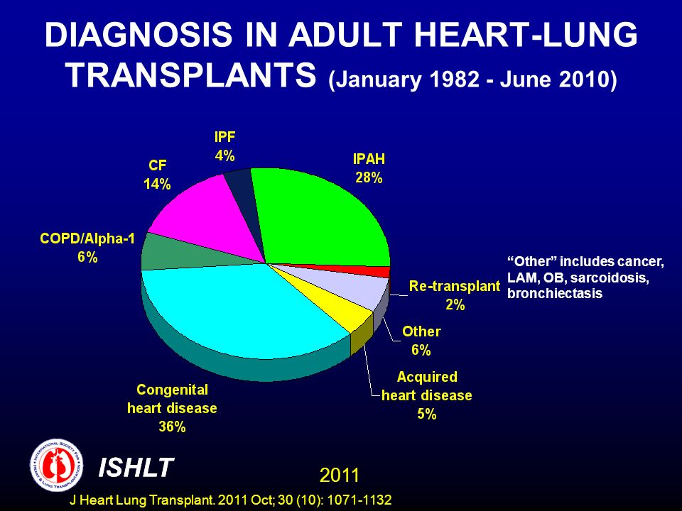 DIAGNOSIS IN ADULT HEART-LUNG TRANSPLANTS (January 1982 - June 2010) Other includes cancer, LAM, OB, sarcoidosis, bronchiectasis ISHLT 2011 ISHLT J He