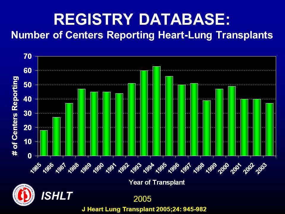 REGISTRY DATABASE: Number of Centers Reporting Heart-Lung Transplants ISHLT 2005 J Heart Lung Transplant 2005;24: 945-982