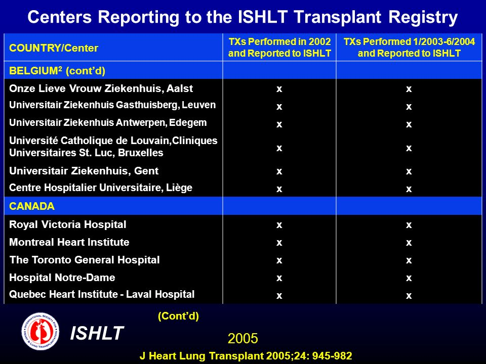 Centers Reporting to the ISHLT Transplant Registry COUNTRY/Center TXs Performed in 2002 and Reported to ISHLT TXs Performed 1/2003-6/2004 and Reported to ISHLT BELGIUM 2 (contd) Onze Lieve Vrouw Ziekenhuis, Aalst xx Universitair Ziekenhuis Gasthuisberg, Leuven xx Universitair Ziekenhuis Antwerpen, Edegem xx Université Catholique de Louvain,Cliniques Universitaires St.