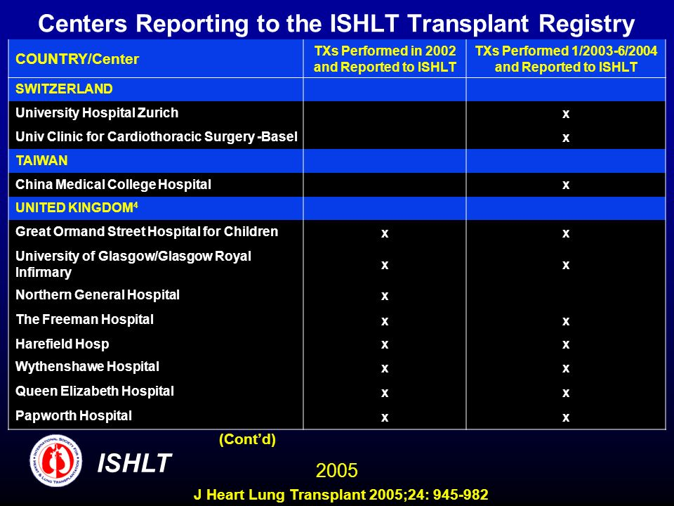 Centers Reporting to the ISHLT Transplant Registry COUNTRY/Center TXs Performed in 2002 and Reported to ISHLT TXs Performed 1/2003-6/2004 and Reported to ISHLT SWITZERLAND University Hospital Zurich x Univ Clinic for Cardiothoracic Surgery -Basel x TAIWAN China Medical College Hospital x UNITED KINGDOM 4 Great Ormand Street Hospital for Children xx University of Glasgow/Glasgow Royal Infirmary xx Northern General Hospital x The Freeman Hospital xx Harefield Hosp xx Wythenshawe Hospital xx Queen Elizabeth Hospital xx Papworth Hospital xx (Contd) ISHLT 2005 J Heart Lung Transplant 2005;24: 945-982