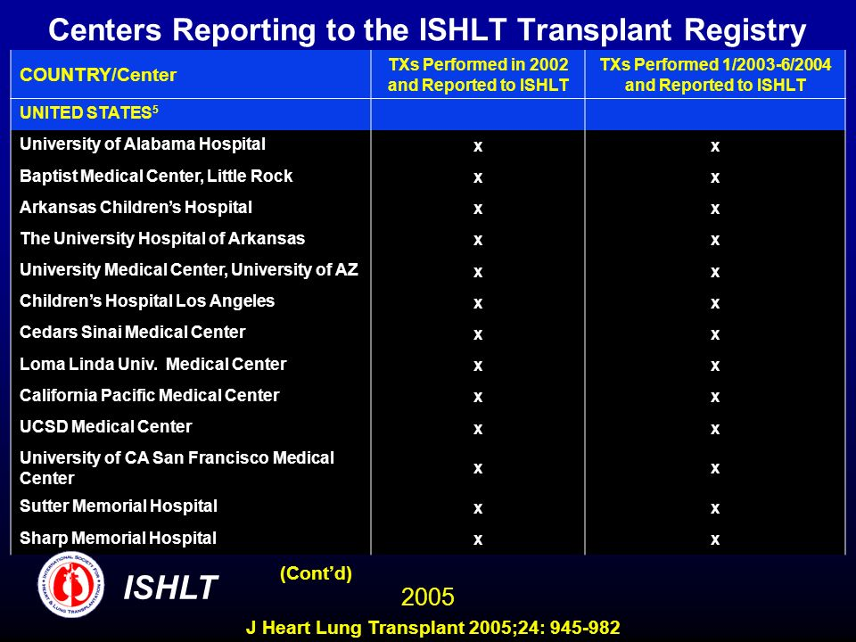 Centers Reporting to the ISHLT Transplant Registry COUNTRY/Center TXs Performed in 2002 and Reported to ISHLT TXs Performed 1/2003-6/2004 and Reported to ISHLT UNITED STATES 5 University of Alabama Hospital xx Baptist Medical Center, Little Rock xx Arkansas Childrens Hospital xx The University Hospital of Arkansas xx University Medical Center, University of AZ xx Childrens Hospital Los Angeles xx Cedars Sinai Medical Center xx Loma Linda Univ.