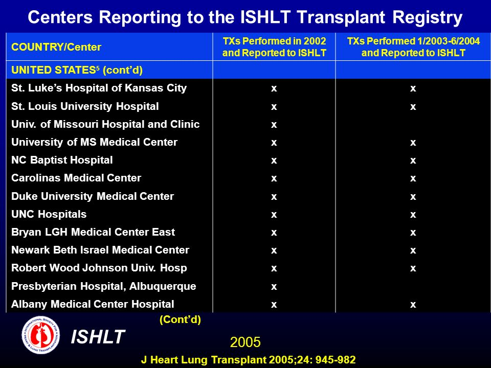 Centers Reporting to the ISHLT Transplant Registry COUNTRY/Center TXs Performed in 2002 and Reported to ISHLT TXs Performed 1/2003-6/2004 and Reported