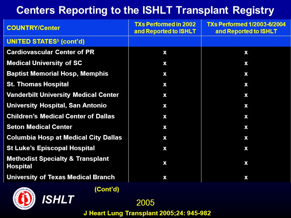 Centers Reporting to the ISHLT Transplant Registry COUNTRY/Center TXs Performed in 2002 and Reported to ISHLT TXs Performed 1/2003-6/2004 and Reported to ISHLT UNITED STATES 5 (contd) Cardiovascular Center of PR xx Medical University of SC xx Baptist Memorial Hosp, Memphis xx St.