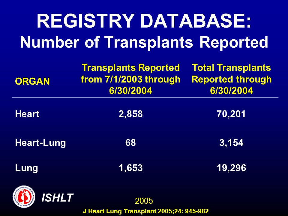 Centers Reporting to the ISHLT Transplant Registry COUNTRY/Center TXs Performed in 2002 and Reported to ISHLT TXs Performed 1/2003-6/2004 and Reported to ISHLT UNITED STATES 5 (contd) St.