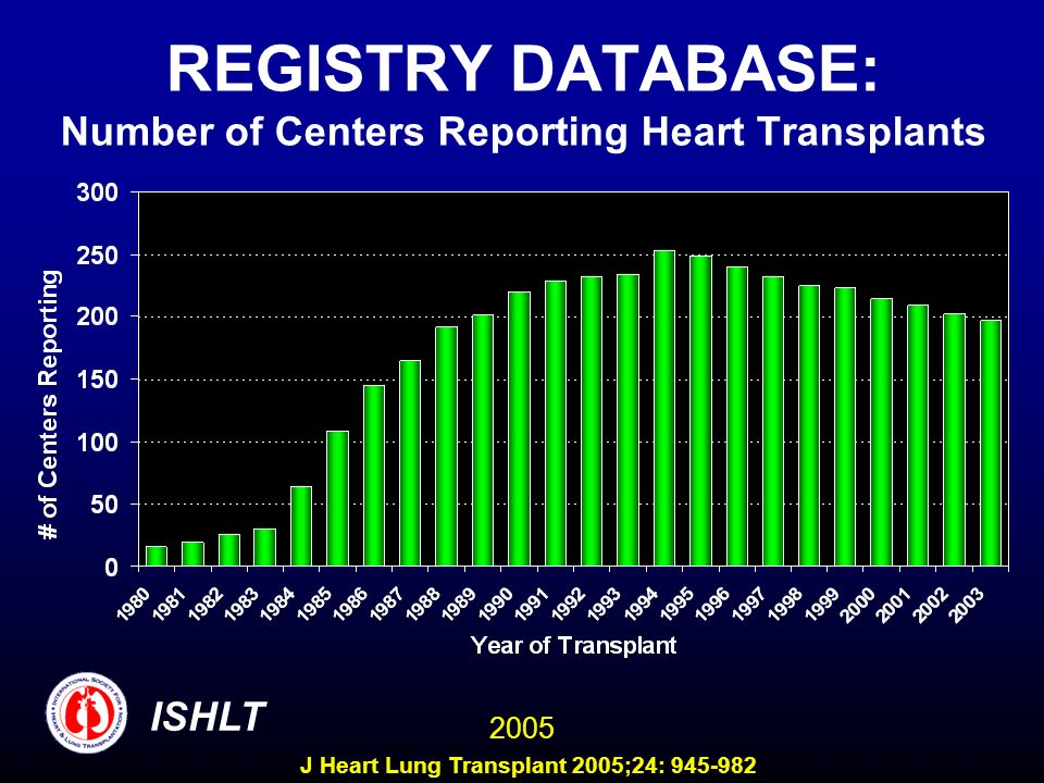 Centers Reporting to the ISHLT Transplant Registry COUNTRY/Center TXs Performed in 2002 and Reported to ISHLT TXs Performed 1/2003-6/2004 and Reported to ISHLT UNITED STATES 5 (contd) Integris Baptist Medical Center xx St.