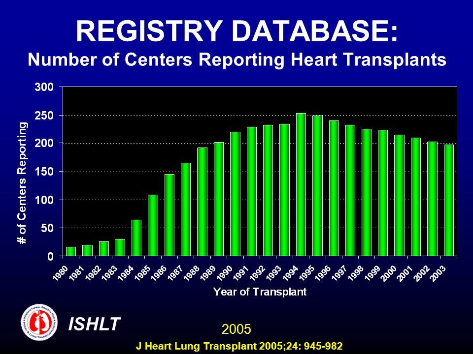 REGISTRY DATABASE: Number of Centers Reporting Heart Transplants ISHLT 2005 J Heart Lung Transplant 2005;24: 945-982
