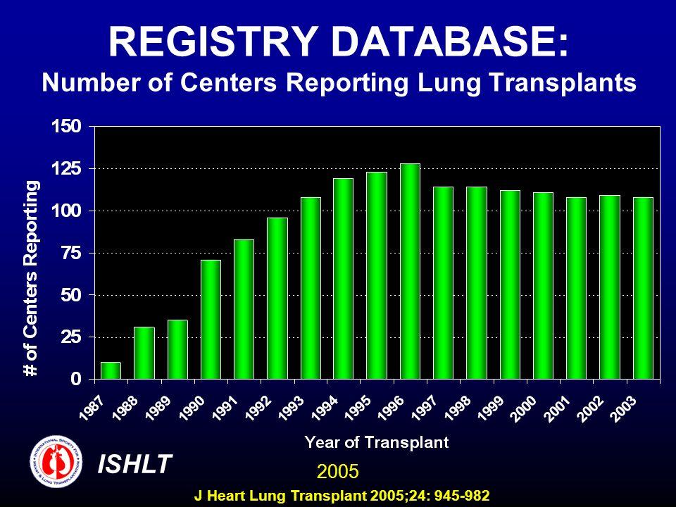 REGISTRY DATABASE: Number of Centers Reporting Lung Transplants ISHLT 2005 J Heart Lung Transplant 2005;24: 945-982