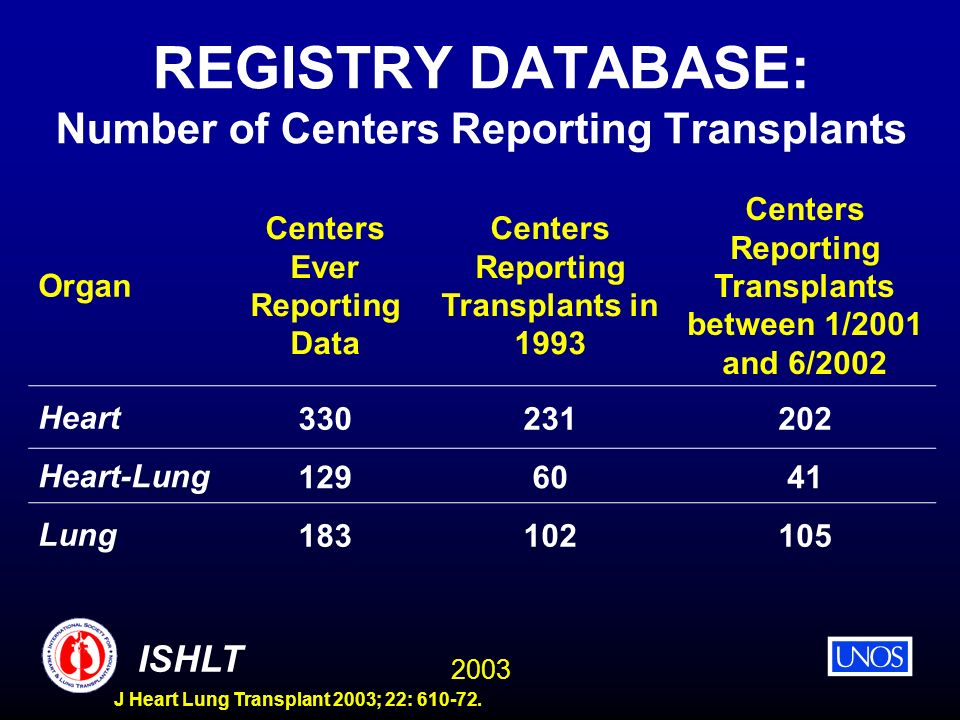2003 ISHLT J Heart Lung Transplant 2003; 22: 610-72. REGISTRY DATABASE: Number of Centers Reporting Transplants Organ Centers Ever Reporting Data Cent