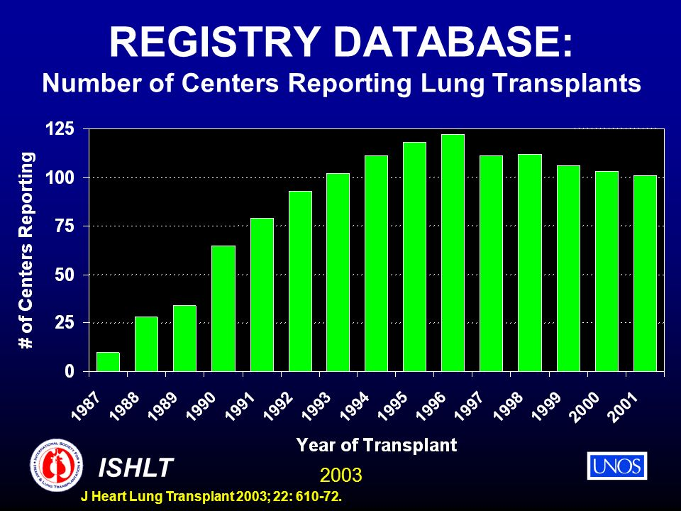 2003 ISHLT J Heart Lung Transplant 2003; 22: 610-72. REGISTRY DATABASE: Number of Centers Reporting Lung Transplants