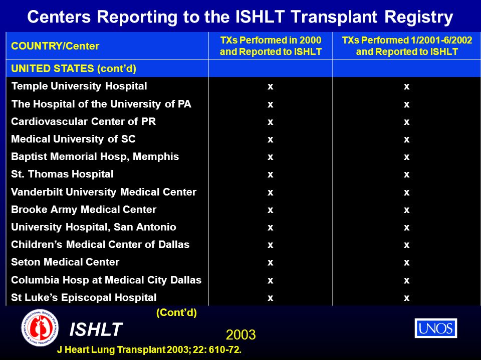 2003 ISHLT J Heart Lung Transplant 2003; 22: 610-72. Centers Reporting to the ISHLT Transplant Registry COUNTRY/Center TXs Performed in 2000 and Repor