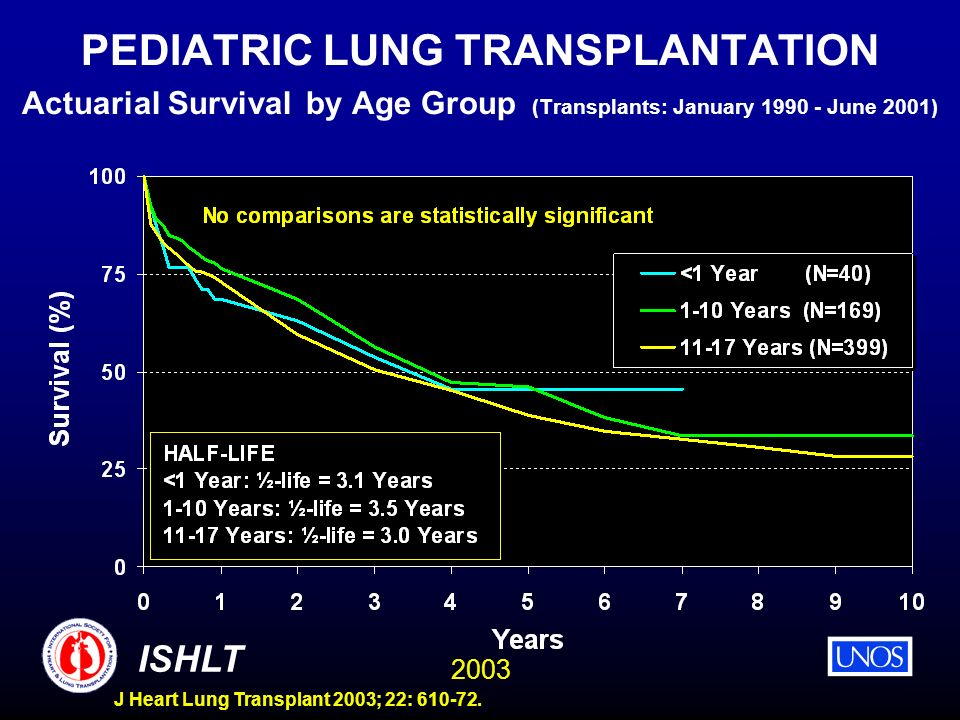 2003 ISHLT J Heart Lung Transplant 2003; 22: 610-72. PEDIATRIC LUNG TRANSPLANTATION Actuarial Survival by Age Group (Transplants: January 1990 - June