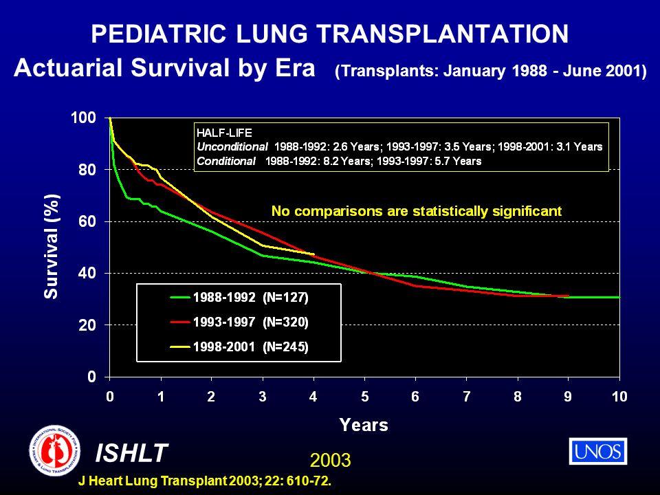 2003 ISHLT J Heart Lung Transplant 2003; 22: 610-72. PEDIATRIC LUNG TRANSPLANTATION Actuarial Survival by Era (Transplants: January 1988 - June 2001)