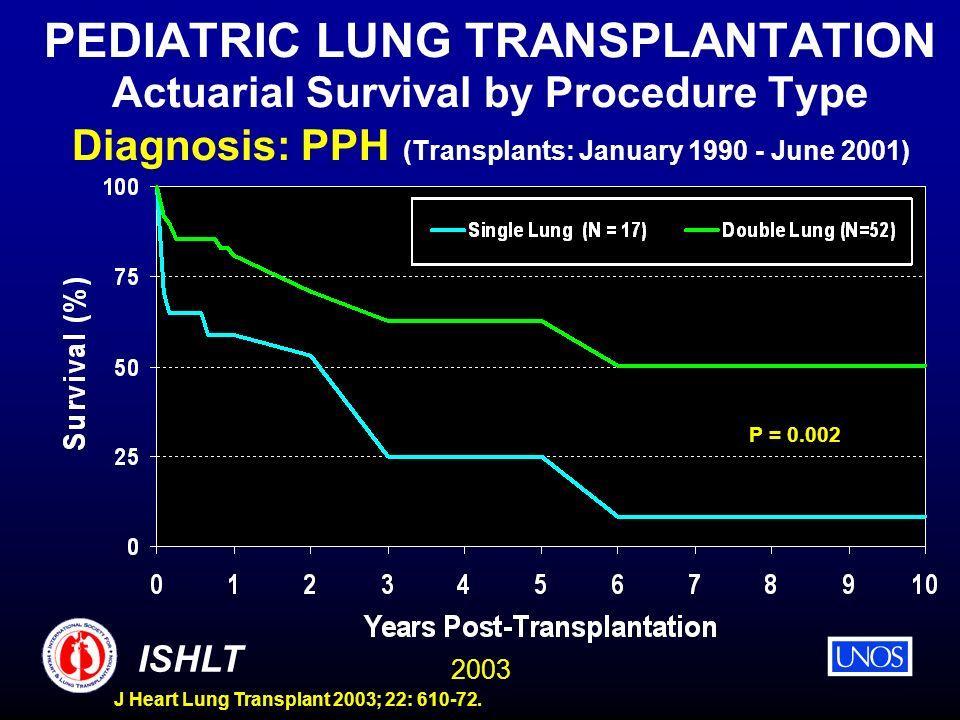 2003 ISHLT J Heart Lung Transplant 2003; 22: 610-72. PEDIATRIC LUNG TRANSPLANTATION Actuarial Survival by Procedure Type Diagnosis: PPH (Transplants: