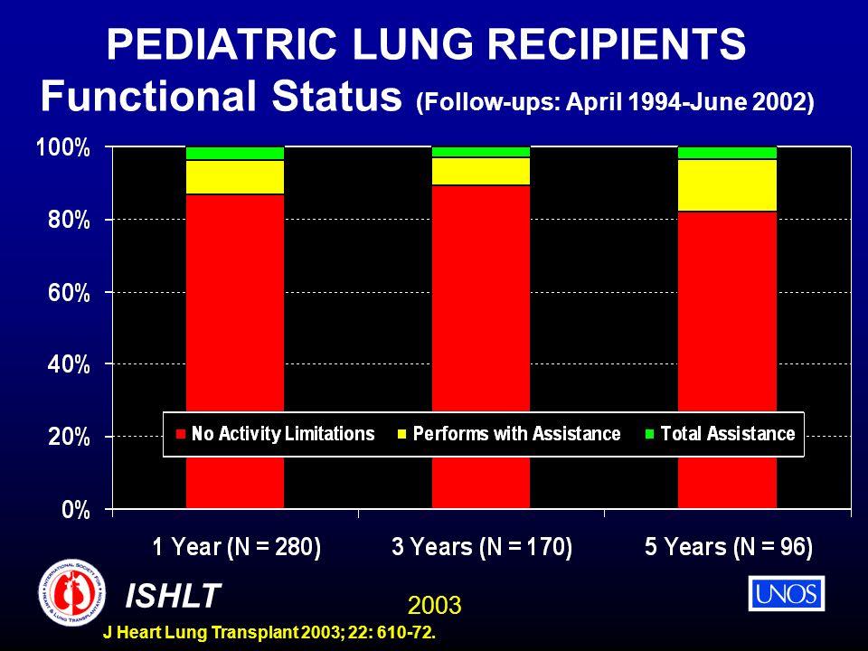 2003 ISHLT J Heart Lung Transplant 2003; 22: 610-72. PEDIATRIC LUNG RECIPIENTS Functional Status (Follow-ups: April 1994-June 2002)