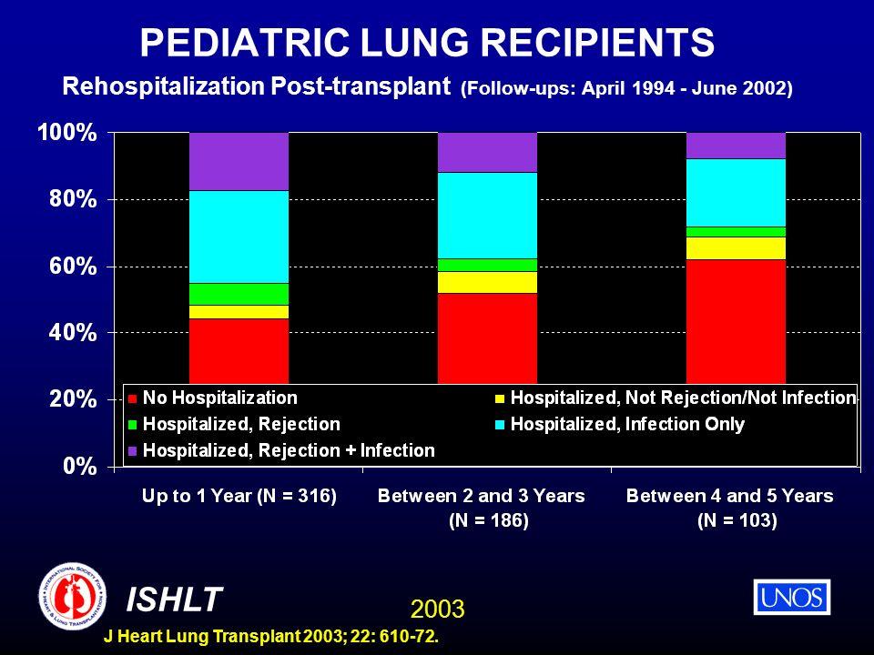 2003 ISHLT J Heart Lung Transplant 2003; 22: 610-72. PEDIATRIC LUNG RECIPIENTS Rehospitalization Post-transplant (Follow-ups: April 1994 - June 2002)