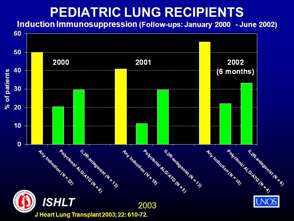 2003 ISHLT J Heart Lung Transplant 2003; 22: 610-72. PEDIATRIC LUNG RECIPIENTS Induction Immunosuppression (Follow-ups: January 2000 - June 2002)