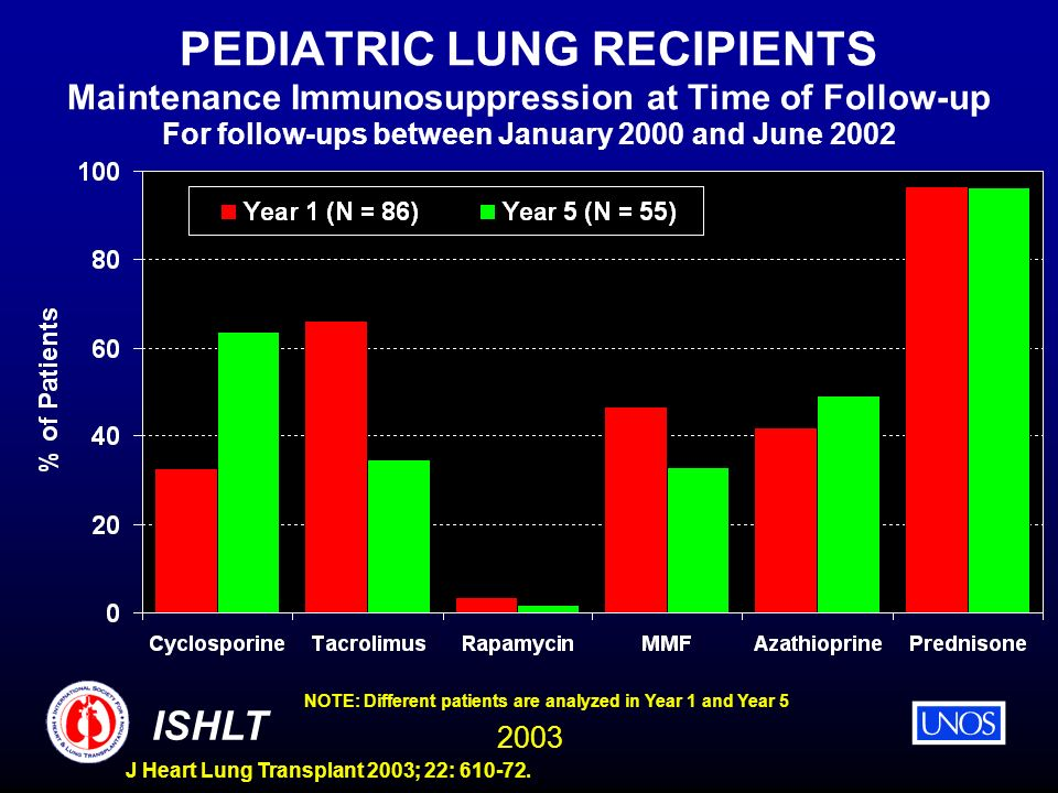 2003 ISHLT J Heart Lung Transplant 2003; 22: 610-72. PEDIATRIC LUNG RECIPIENTS Maintenance Immunosuppression at Time of Follow-up For follow-ups betwe