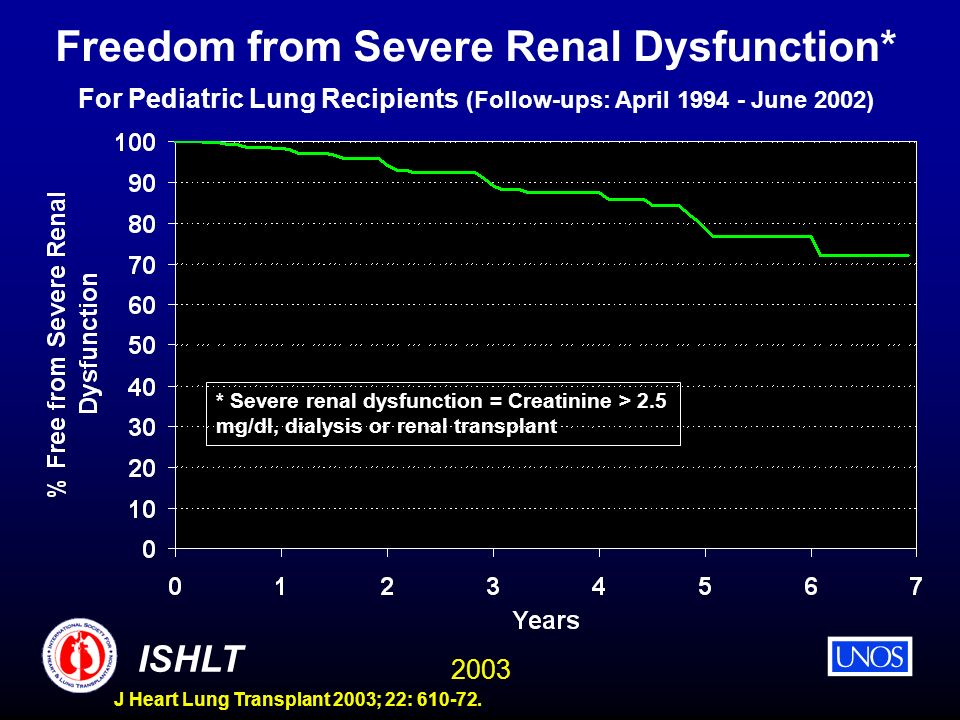 2003 ISHLT J Heart Lung Transplant 2003; 22: 610-72. Freedom from Severe Renal Dysfunction* For Pediatric Lung Recipients (Follow-ups: April 1994 - Ju