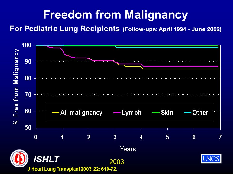 2003 ISHLT J Heart Lung Transplant 2003; 22: 610-72. Freedom from Malignancy For Pediatric Lung Recipients (Follow-ups: April 1994 - June 2002)