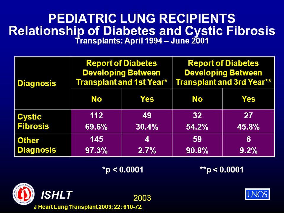 2003 ISHLT J Heart Lung Transplant 2003; 22: 610-72. PEDIATRIC LUNG RECIPIENTS Relationship of Diabetes and Cystic Fibrosis Transplants: April 1994 –