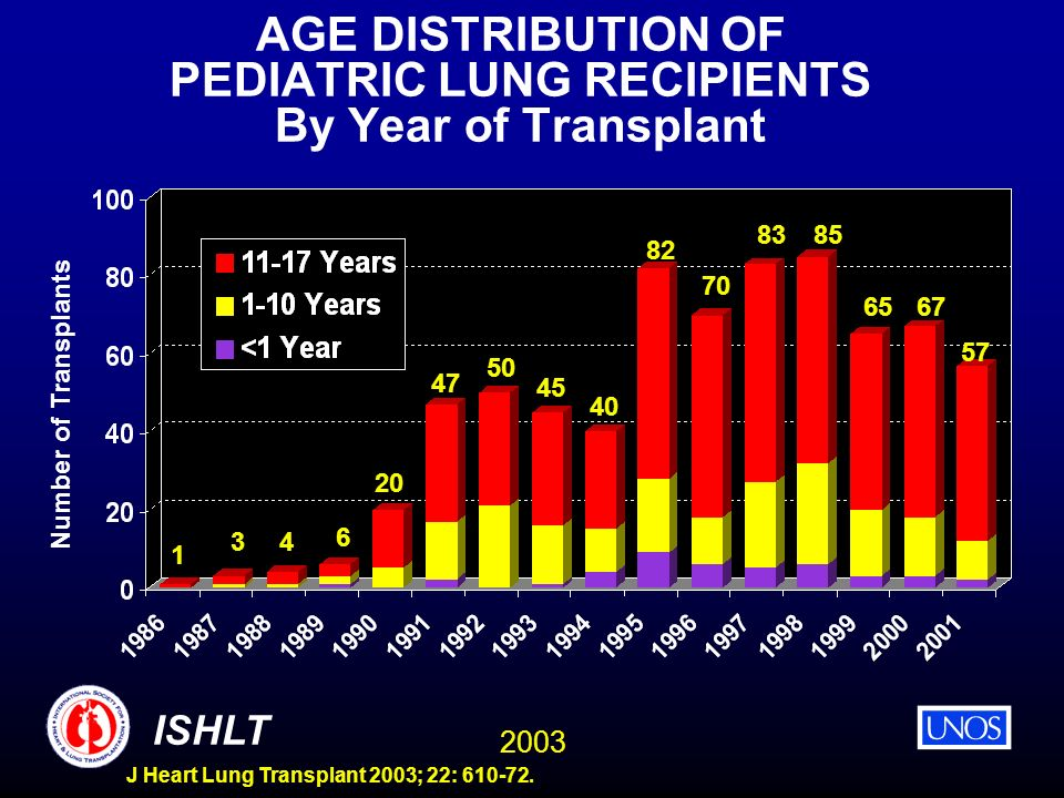 2003 ISHLT J Heart Lung Transplant 2003; 22: 610-72. AGE DISTRIBUTION OF PEDIATRIC LUNG RECIPIENTS By Year of Transplant Number of Transplants 1 34 6