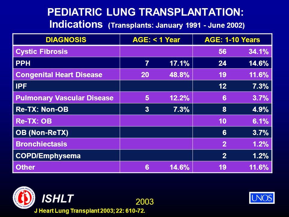 2003 ISHLT J Heart Lung Transplant 2003; 22: 610-72. PEDIATRIC LUNG TRANSPLANTATION: Indications (Transplants: January 1991 - June 2002) DIAGNOSISAGE: