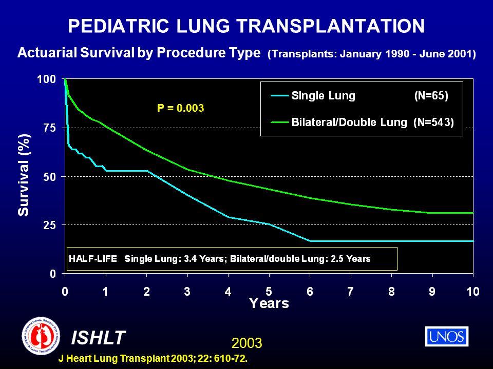 2003 ISHLT J Heart Lung Transplant 2003; 22: 610-72. PEDIATRIC LUNG TRANSPLANTATION Actuarial Survival by Procedure Type (Transplants: January 1990 -