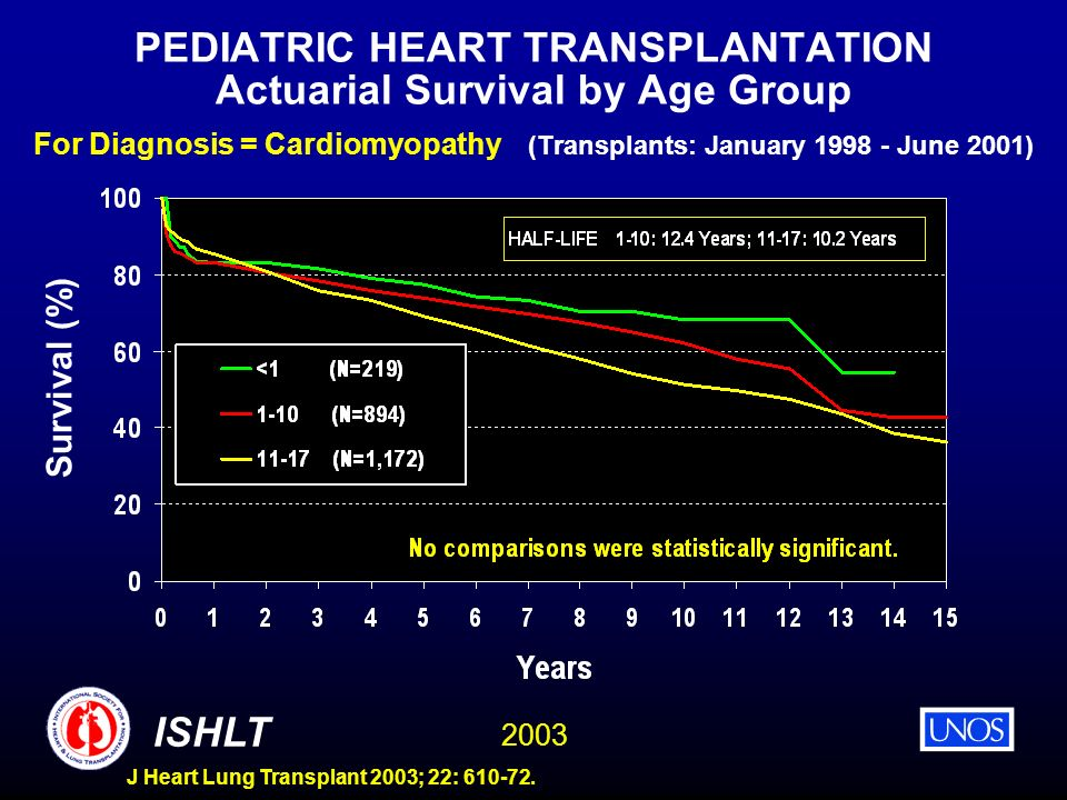 2003 ISHLT J Heart Lung Transplant 2003; 22: 610-72. PEDIATRIC HEART TRANSPLANTATION Actuarial Survival by Age Group For Diagnosis = Cardiomyopathy (T