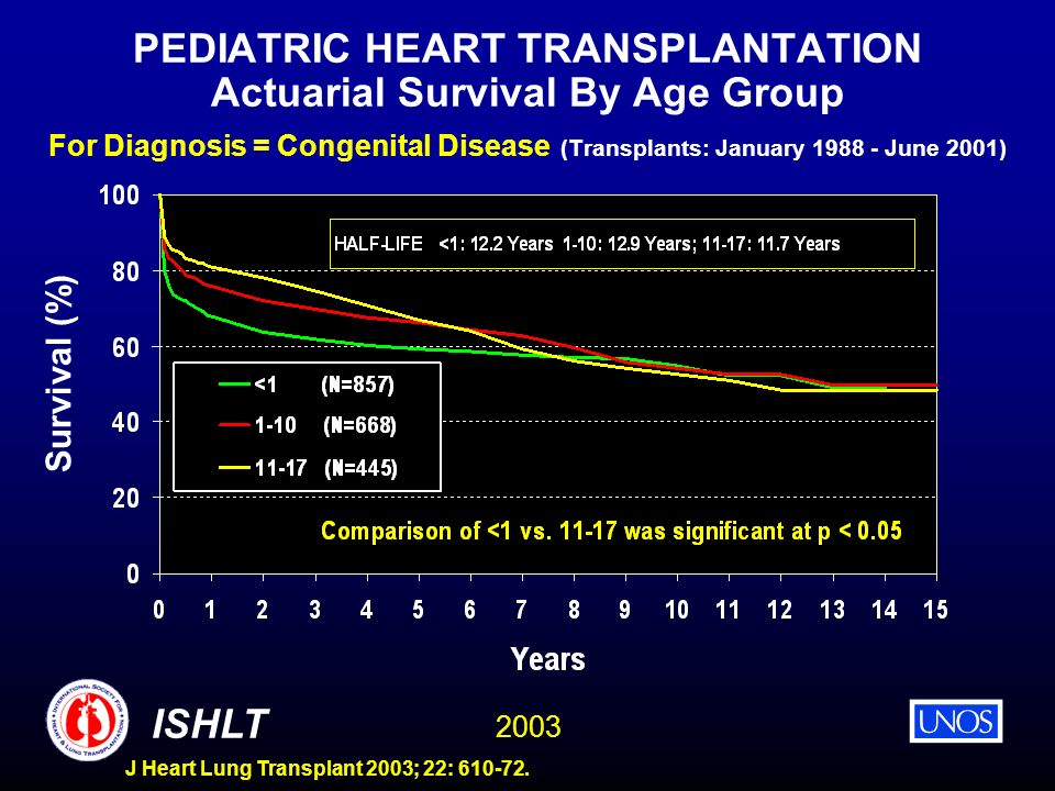 2003 ISHLT J Heart Lung Transplant 2003; 22: 610-72. PEDIATRIC HEART TRANSPLANTATION Actuarial Survival By Age Group For Diagnosis = Congenital Diseas