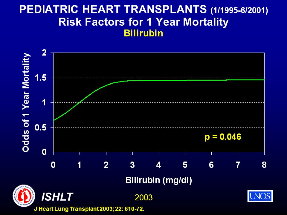2003 ISHLT J Heart Lung Transplant 2003; 22: 610-72. PEDIATRIC HEART TRANSPLANTS (1/1995-6/2001) Risk Factors for 1 Year Mortality Bilirubin