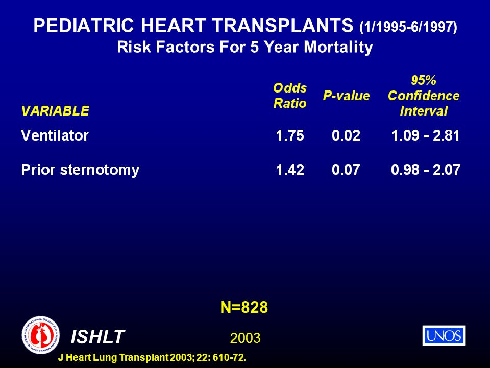 2003 ISHLT J Heart Lung Transplant 2003; 22: 610-72. PEDIATRIC HEART TRANSPLANTS (1/1995-6/1997) Risk Factors For 5 Year Mortality N=828