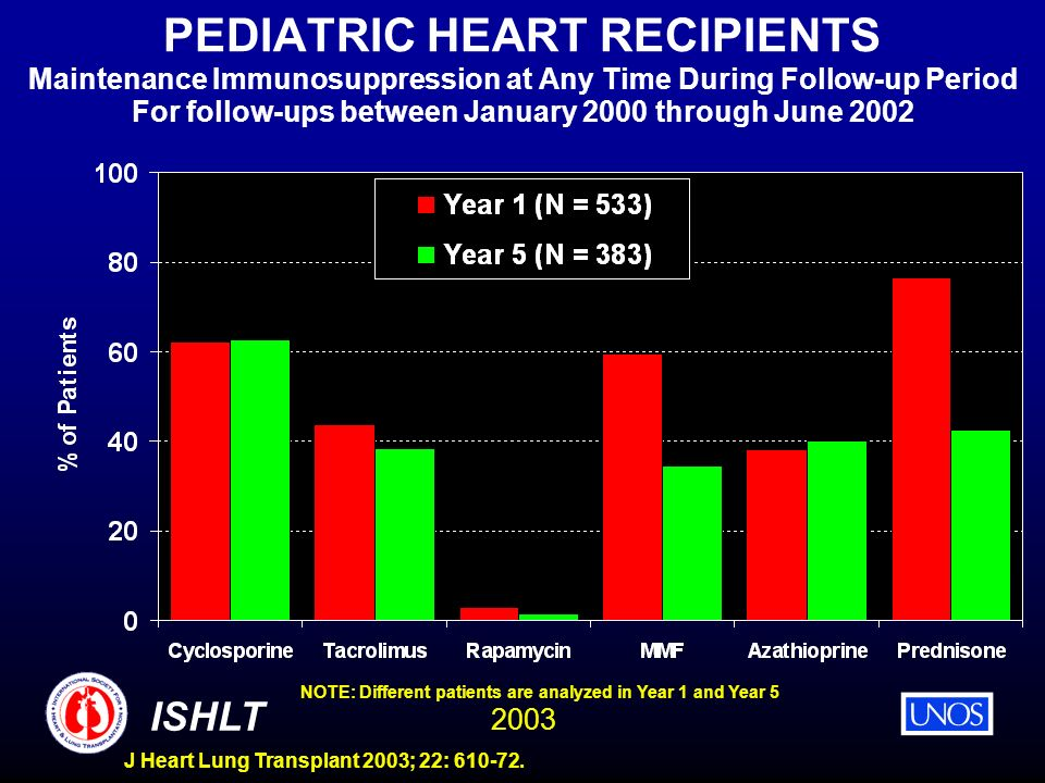 2003 ISHLT J Heart Lung Transplant 2003; 22: 610-72. PEDIATRIC HEART RECIPIENTS Maintenance Immunosuppression at Any Time During Follow-up Period For
